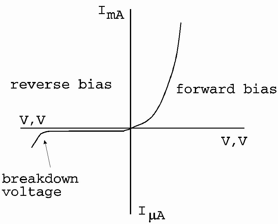 Simple IV Curve